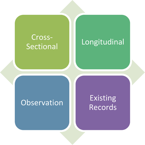Descriptive Study: Cross-sectional, Longitudinal, Observation, Existing records