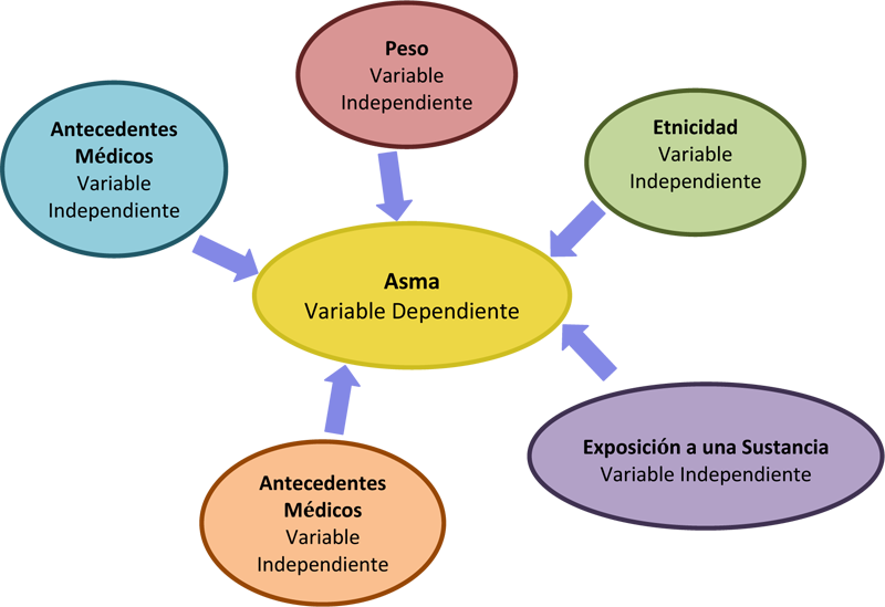 Asma Variable Dependiente: Antecedentes Médicos (Variable independiente), Peso (Variable Independiente), Etnicdad (Variable independiente), Exposición a una Sustancia (Variable independiente), Antecedentes Médicos (Variable independiente)