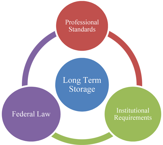 Long Term Storage: Professional Standards - Institutional Requirements - Federal Law